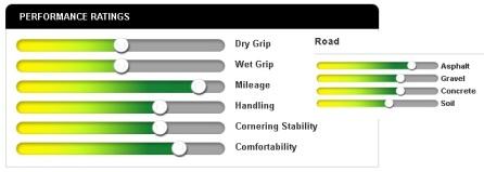 Performa Rating FDR Spartax (fdrtyre.com)