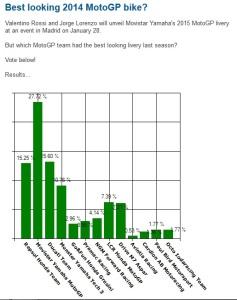 hasil polling livery motoGP 2014 (Crash.net)