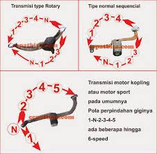 pola perpindahan gigi motor
