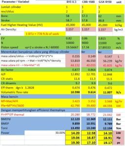 stock performa GSX-R 150 vs All New R15 vs All New CBR 150 R (sumber: Motogokil.com)